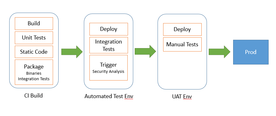 software-intelligence-continuous-delivery-fig-2
