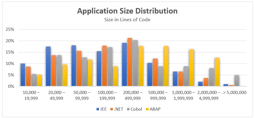 Application size distribution