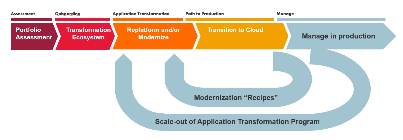 CGI_Cloud_Migration_Process
