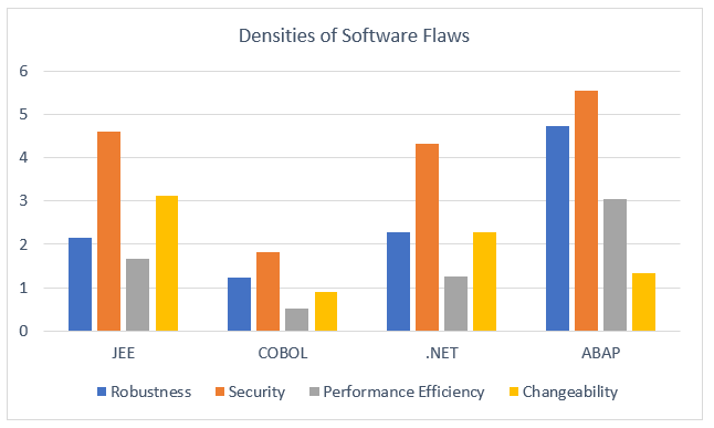 densities of software flows