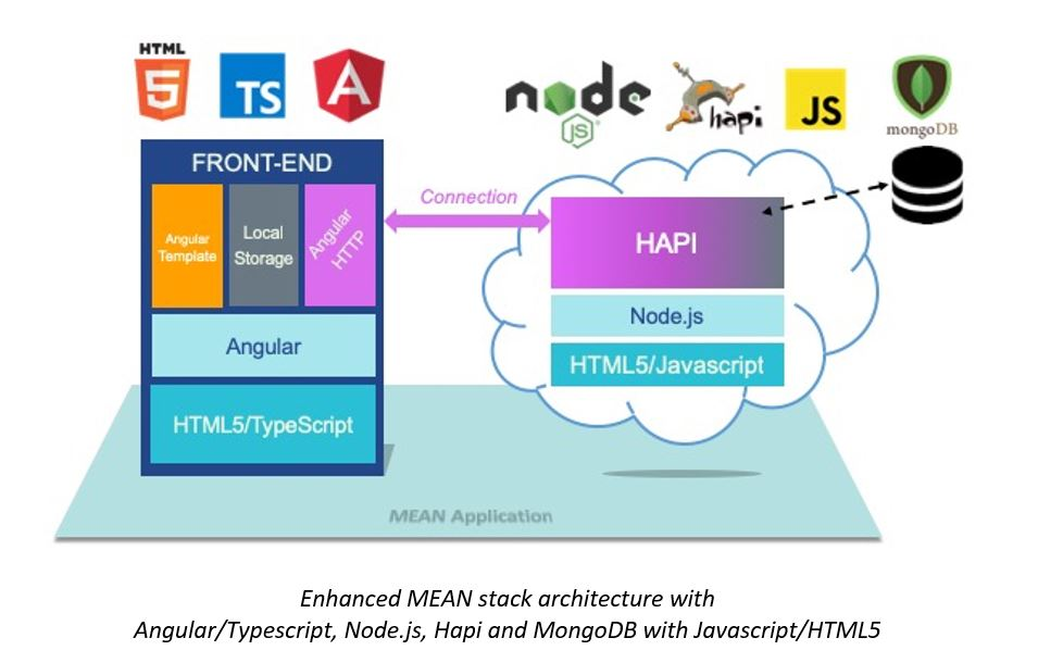 enhanced mean stack