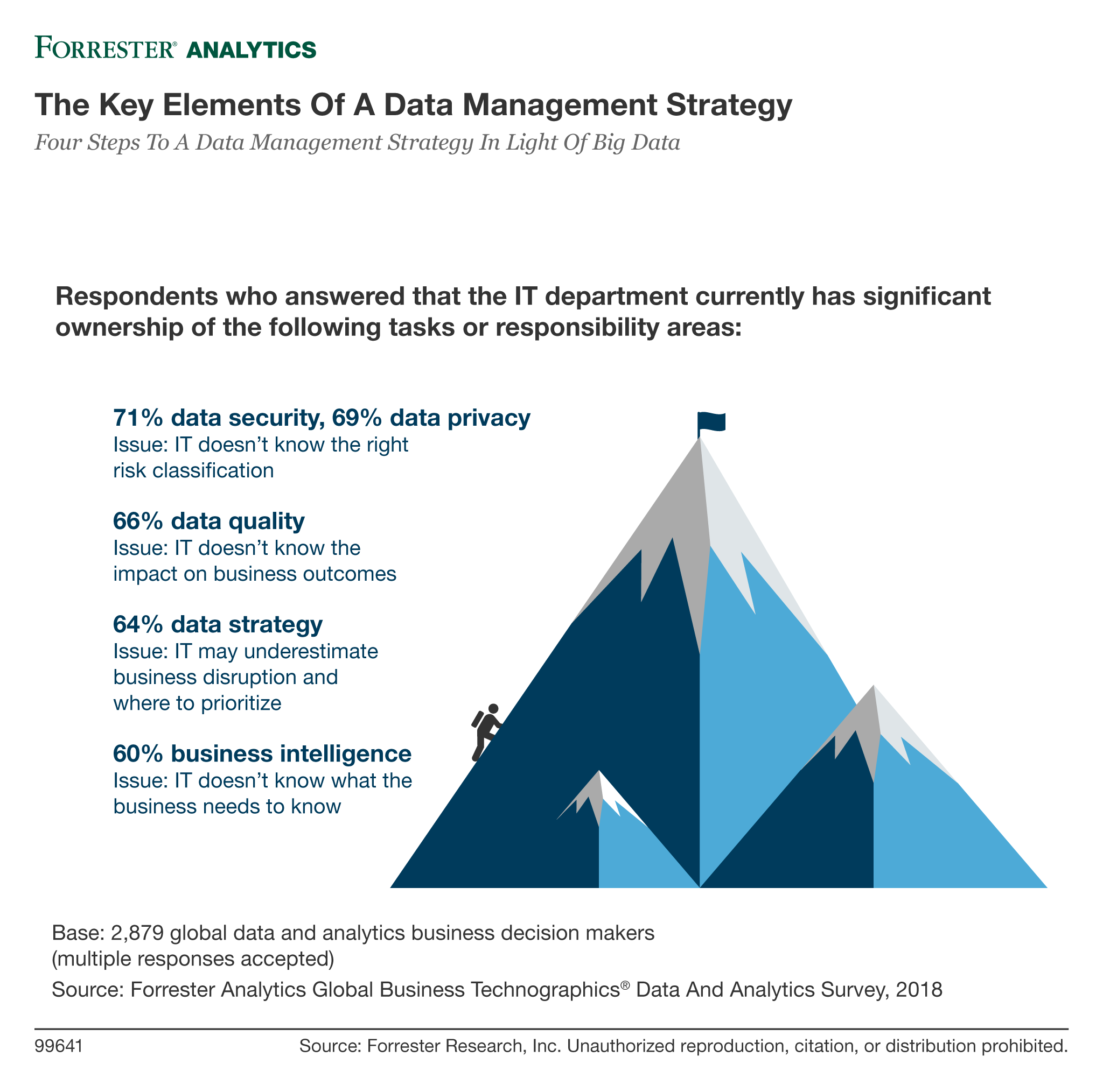 Forrester_Data Risk Management