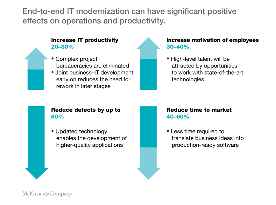 mckinsey-it-modernization-benefits