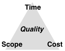 project-management-triangle-v2