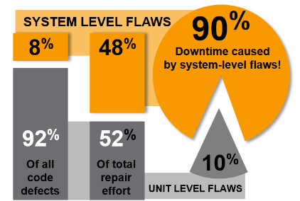 system-level-flaws