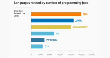 which-language-to-code-2016