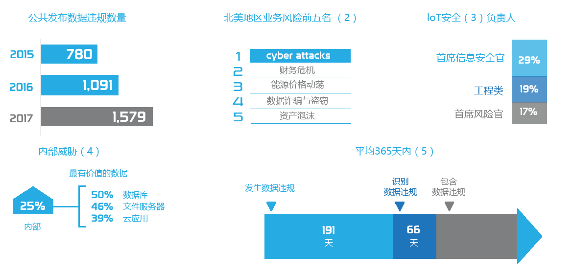Security Stats 1