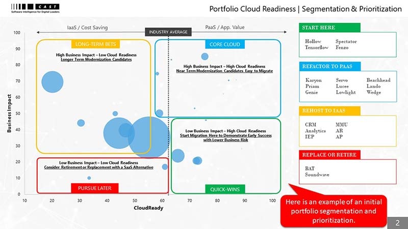 Portfolio Cloud Readiness | Segmentation & Prioritization