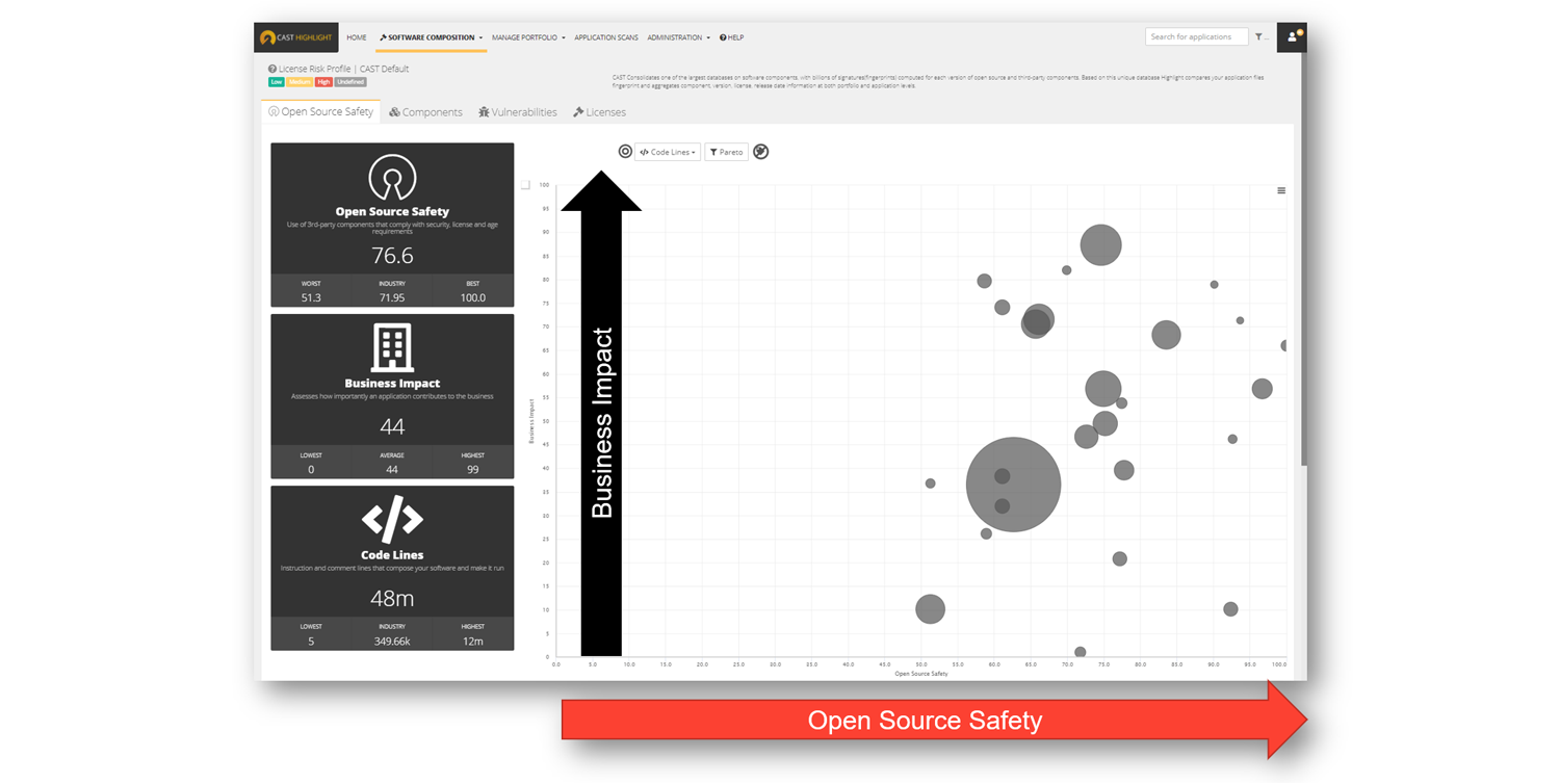 Open Source Safety score