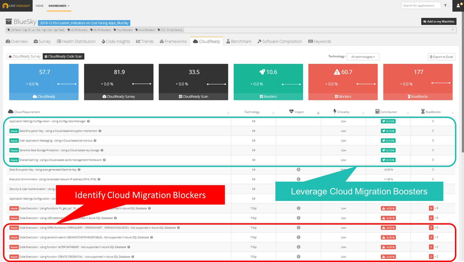 Pinpoint Cloud Migration Blockers & Boosters. Based on facts.