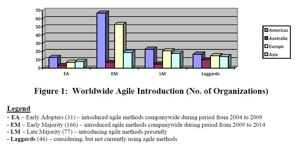 Agile_Introduction_Figure1