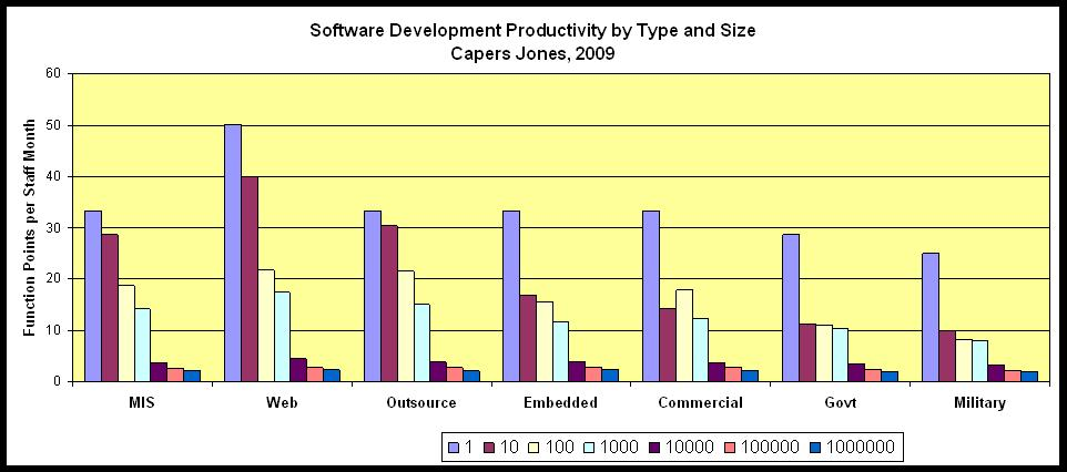 Data from Capers Jones. Software Productivity in 2009 by Application Type, Size, and Industry Sector