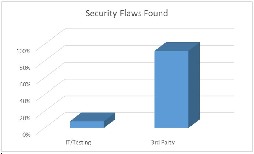 cast-blog_security-flaws-found