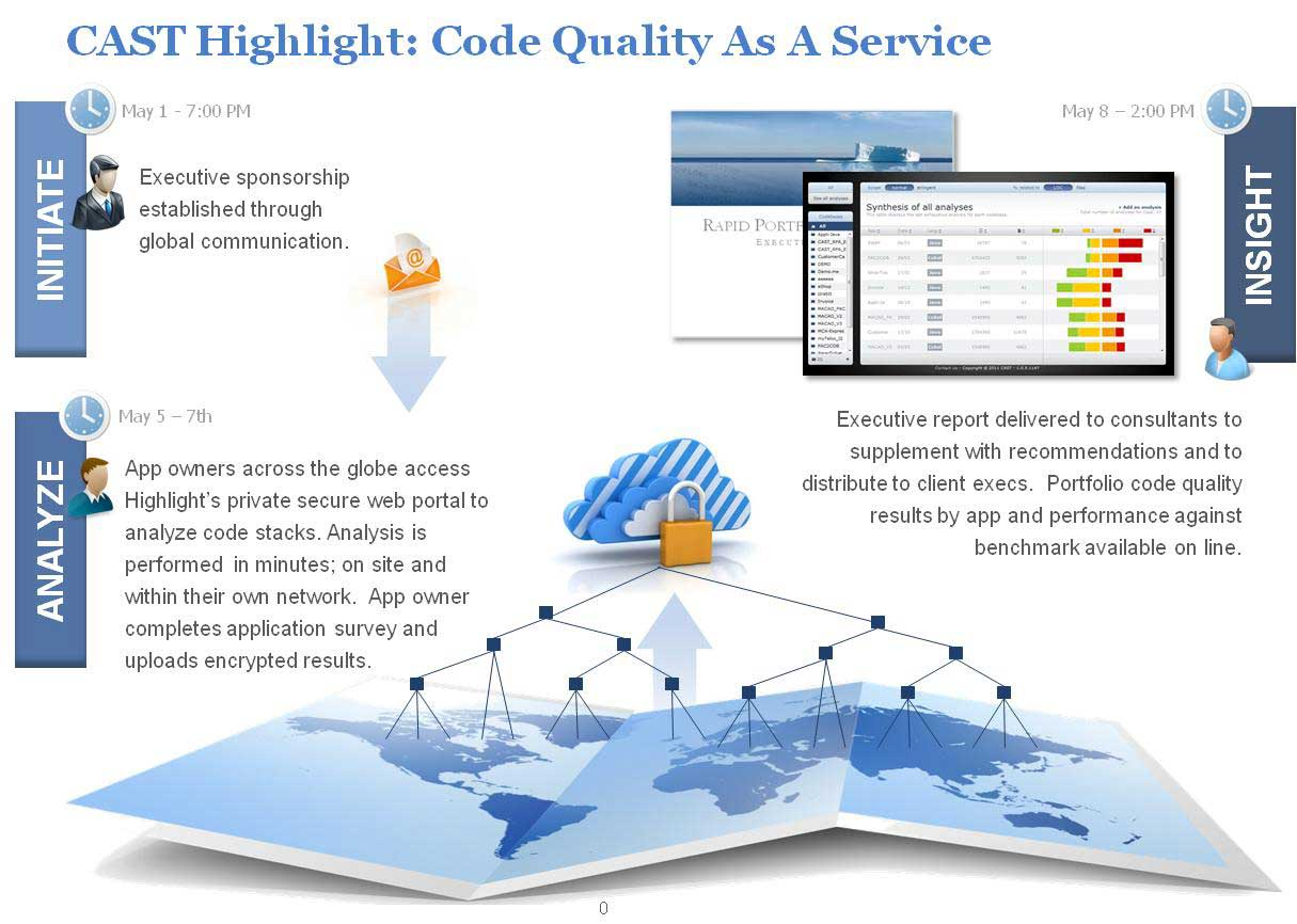 CAST-Code-Quality-as-a-Service