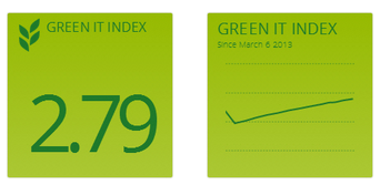 CAST-green-it-index