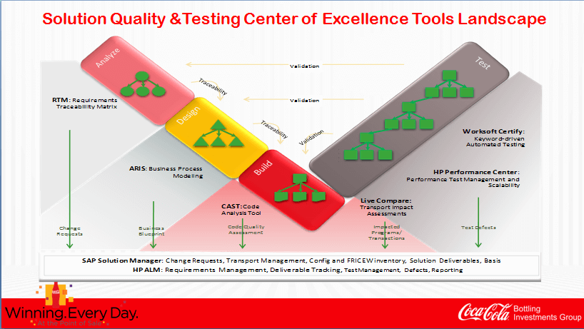 Coca Cola System Level Analysis and Testing Landscape
