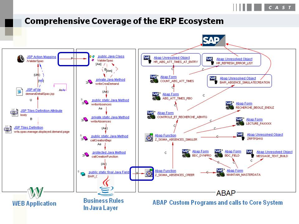 End-to-End Coverage of the ERP Environment