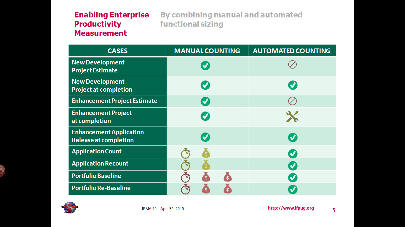"Infographic from ""Enabling Enterprise Productivity Measurement by Combining Manual and Automated Functional Sizing"""