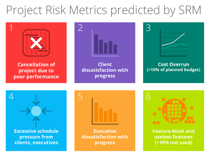 Project Risk Metrics predicted by SRM