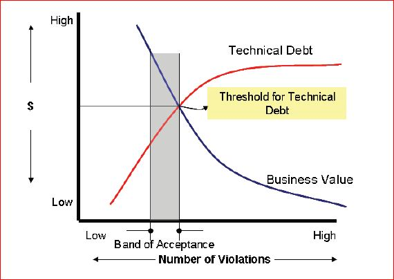 Technical Debt-Software-Quality