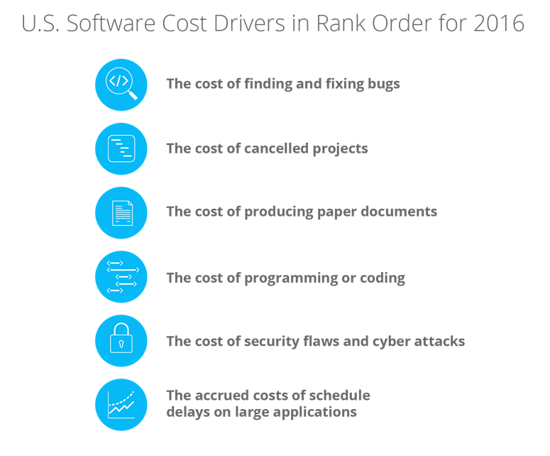 U.S. Software Cost Drivers in Rank Order for 2016