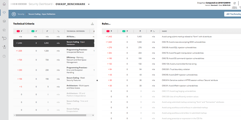 Security Dashboard Features