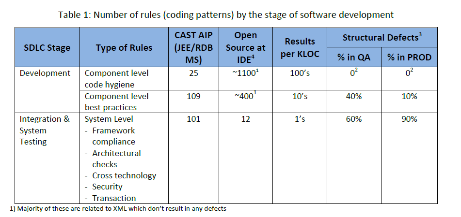 Code pattern rules system level vs code level