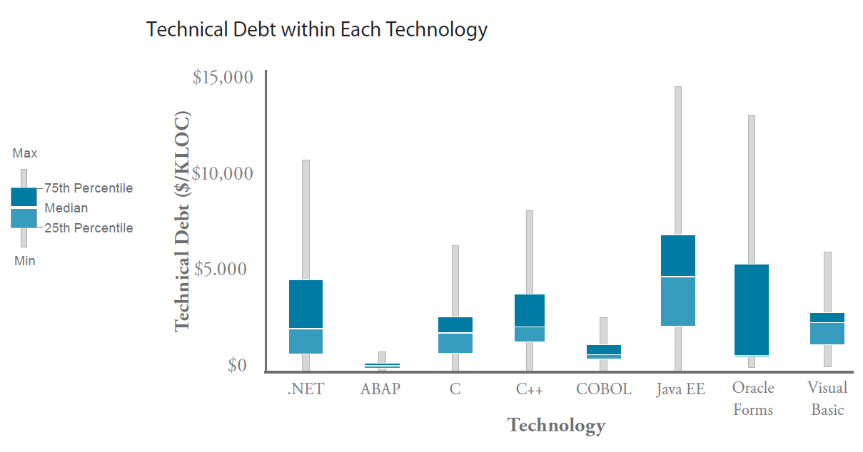 Technical Debt By Technology